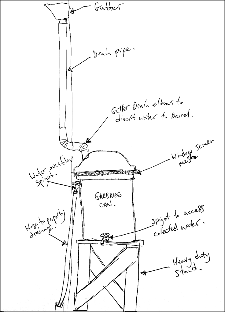 Homemade rain barrel diagram