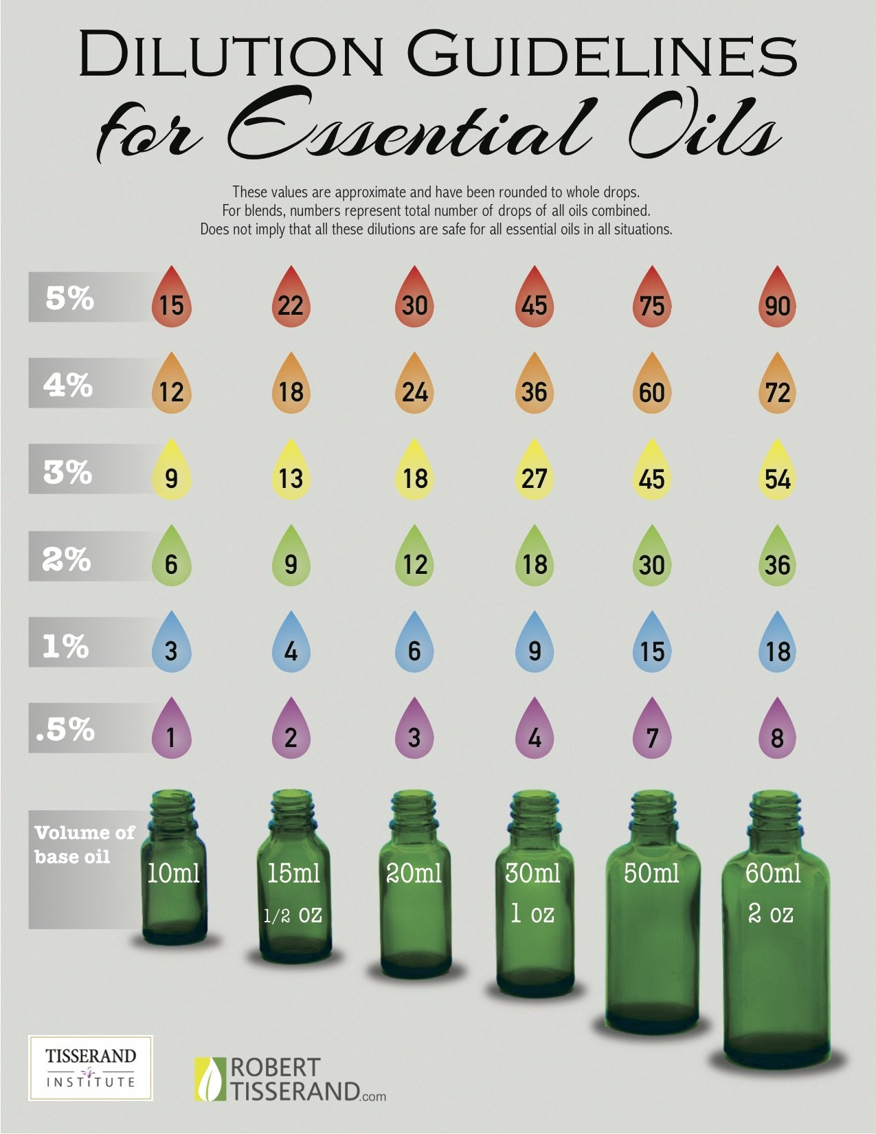 Plant Therapy Dilution Chart